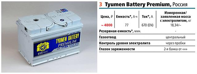 3 место: тюменский аккумулятор