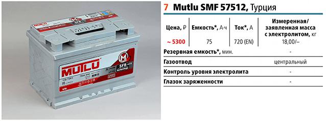 7 место: Мутлу