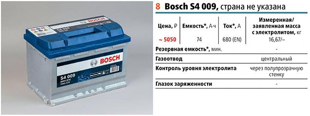 8 место: Бош