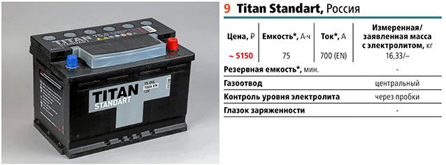9 место: Титан стандарт